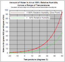 Humidity Temperature Relationship Chart Relative Humidity Wikipedia