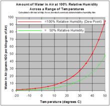 Indoor Relative Humidity Chart Relative Humidity Wikipedia