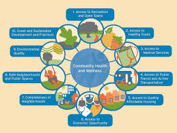 How To Design A Community Healthy Community Design Making The Healthy Choice The Easy