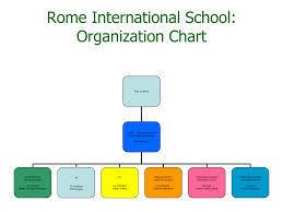 Free Download Human Resources Organizational Chart Templates