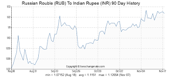 Chart Rubel Euro Russian Rouble Rub To Indian Rupee Inr Exchange Rates