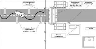 Научно производственная фирма МЕТА  Схема работы Автоматизированного Контрольно Пропускного Пункта