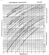 Vapor Pressure Chart Vapor Pressure Chart Mc Nally Institute