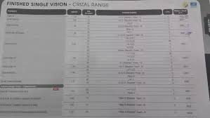Crizal Availability Chart 2018 What Is The Price Of Crizal Anti Reflective One Side Coated