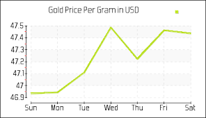 Gold Price Chart Bangalore Gold Price Calculator Gram Kg Oz Tola Gold Calculator