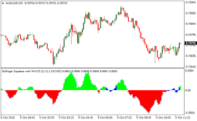 Bollinger Bands 5 Minute Chart Bollinger Bands Squeeze With Macd Metatrader 4 Forex Indicator