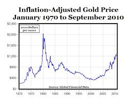 Carpe Diem Chart Of The Day Inflation Adjusted Gold Prices