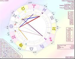Astrology By Paul Saunders William Shakespeare The