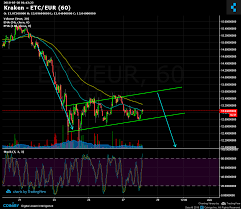 Kraken Live Chart Kraken Etc Eur Chart Published On Coinigy Com On May 28th