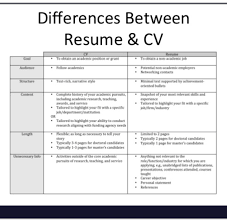 Difference Between Cv And Resume Difference Between Cv And Resume In Canada India Bio Data Template 17