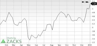 Sandstorm Gold Chart Sandstorm Gold Sand Looks Good Stock Adds 5 8 In Session