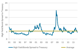 High Yield And The Efficient Frontier