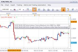 Forex Chart App Use The Forex Economic Calendar On Your Charts With This
