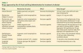 type of drugs antiobesity drugs in the management of type 2 diabetes a shift in