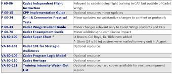 Civil Air Patrol Super Chart Cadet Programs Announces Publication Changes