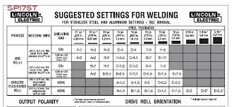 Welding Chart Lovely Mig Welding Settings Chart Michaelkorsph Me