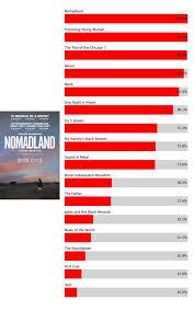 2021 Oscar Nominations Predictions: Ben Zauzmer's Math-Based Picks