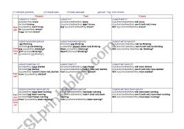 V1 V2 V3 Chart English Worksheets Tenses Chart