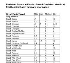Resistant Starch Food Chart Resistant Starch Content Of Foods Other Anecdote And