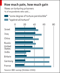 is torture ever justified the economist is torture ever justified have the terrorist attacks of 11th 2001 put a lasting dent in civil liberties the first of a series begins this week