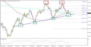Gold Price Forming A Double Top Vs Us Dollar Titan Fx