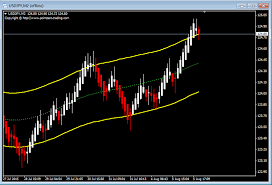 Crude Oil Renko Chart Boutique Trading Strategies Usdjpy Trading Strategy As At
