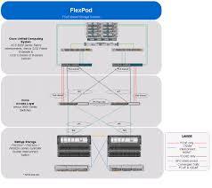 cisco jk 47 overview cabling diagram esxi51 ucsm2 clusterdeploy 002