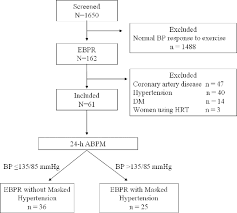 Normal Blood Pressure During Exercise Chart Figure 1 From Exaggerated Blood Pressure Response To