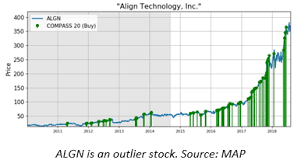 Outlier Stocks White Paper Mapsignals