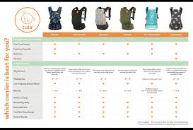Ergo Baby Carrier Comparison Chart Ergonomic Baby Carriers Blog