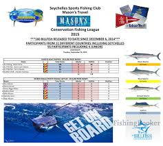 Leading Tag and Release in Seychelles - Victoria Fishing Report -  FishingBooker