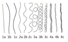 Curl Patterns Fascinating Know Your Hair Type Kinkycoilykay