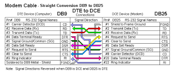 rs connections that work connecting devices or converters modem cable straight conversion db9 to db25