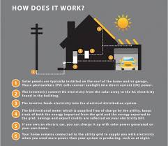 faqs solar alberta it is often accompanied a back up generator and battery storage to function when solar electricity is not being produced by the pv system
