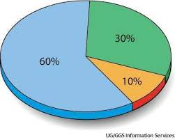 Definition For Chart Pie Chart Dictionary Definition Pie Chart Defined