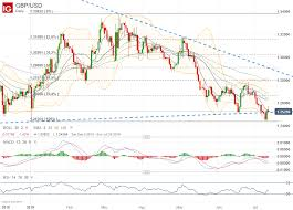 Gbp Usd Pound Sterling Set To Rise Off Year To Date Lows