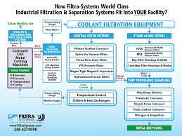 Coolant Filtration Systems Machine Coolant Filtration Cnc