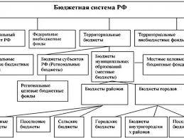 Бюджетная система рф контрольная работа Назовите общие принципы бюджетного устройства РФ и основы бюджетной системы Определите особенности и структуру Контрольная работа по предмету