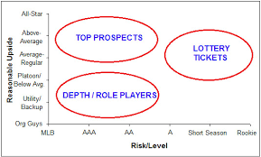 2015 Mlb Draft Assessing Blue Jays Depth Charts Bluebird