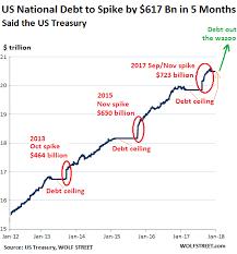 Us National Debt Will Jump By 617 Billion In 5 Months