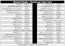 Dumpster Sizes Chart Faqs Dumpster Rental Indianapolis Faqs Rent Dumpsters