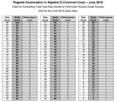 Generous Scaled Score For Cc Alg Ii Regents Math