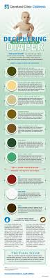 Newborn Stool Color Chart The Color Of Baby Poop And What It Means Health Essentials