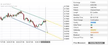 Aud Usd Falls Inside Down Channel Chart Pattern Investing Com
