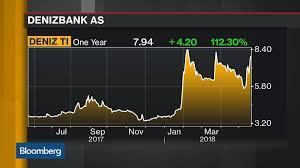 Dfm Index Chart Emirates Dfm Stock Quote Emirates Nbd Bank Pjsc