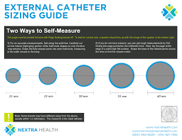 Nextra Health Buyers Guide For Male External Catheters