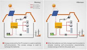 solar inverters off grid hybrid grid tied inverter in stan rh paksolrvices com solar power electrical wiring diagram home grid tie solar wiring