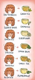 Herbal Tea Chart Various Kinds Of Herbal Medicines Herbal Tea Remedies Chart