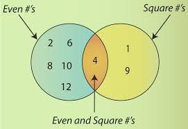 Mutually Inclusive Venn Diagram Discrete Random Variables Ck 12 Foundation
