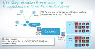 Epic Hyperspace Secure High Availability For Epic Ehr Systems With Cisco